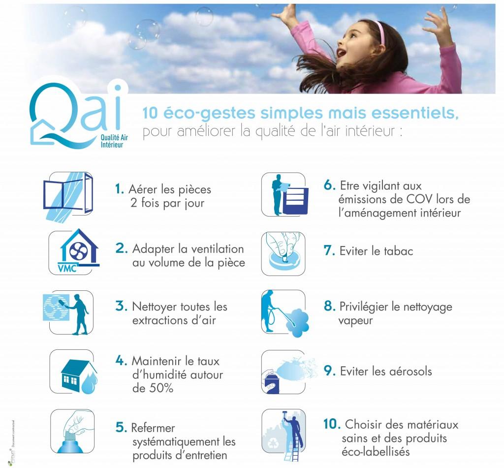 Qualité de l'Air, Air, Eco-gestes